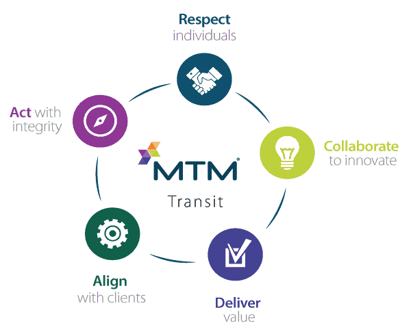 Our leadership are dedicated to carrying out MTM Transit's five core values for everyone who considers a career at MTM Transit.